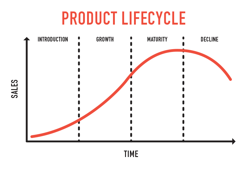 product lifecycle of the airline industry
