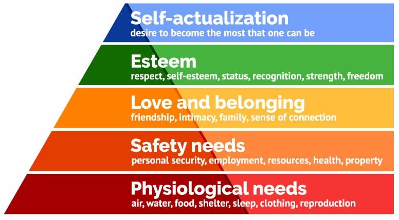 image courtesy of Simply Psychology